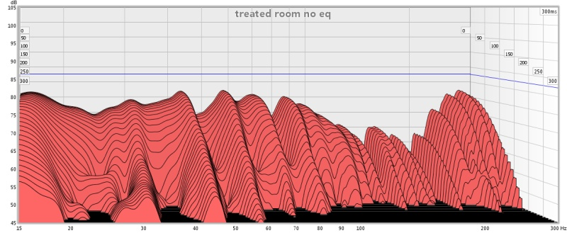 When is room treatment needed-treated-room-no-eq.jpg