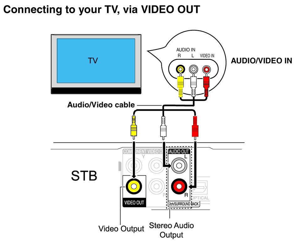RF Modulator-tv-connections.jpg