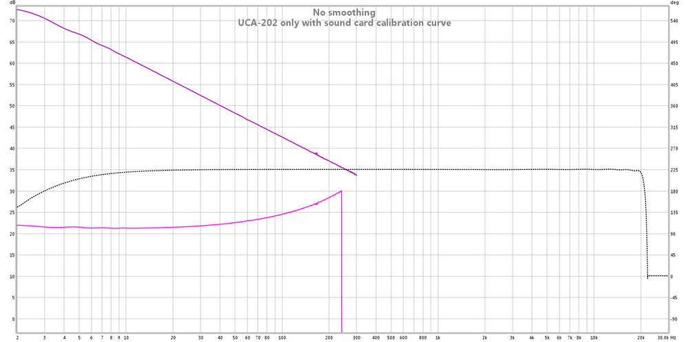 Odd low frequency behavior of UCA-202-uca-202-only-sound-card-calibration-curve.png