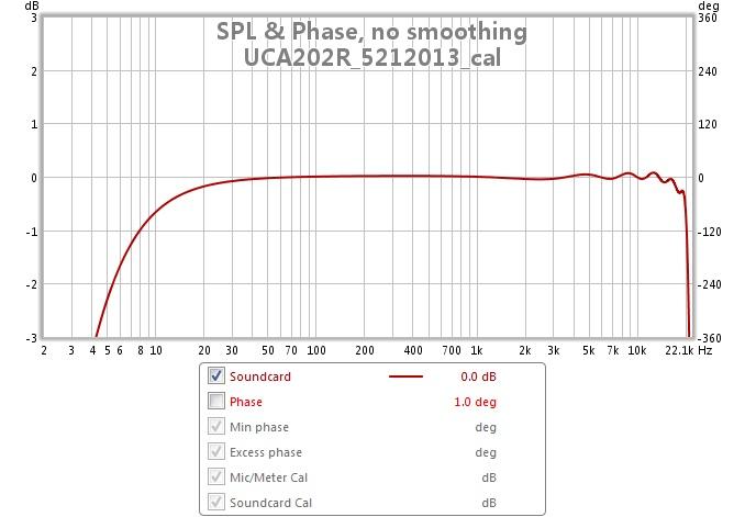 Behringer UCA202 low level signal input-uca2025r_5212013_cal.jpg
