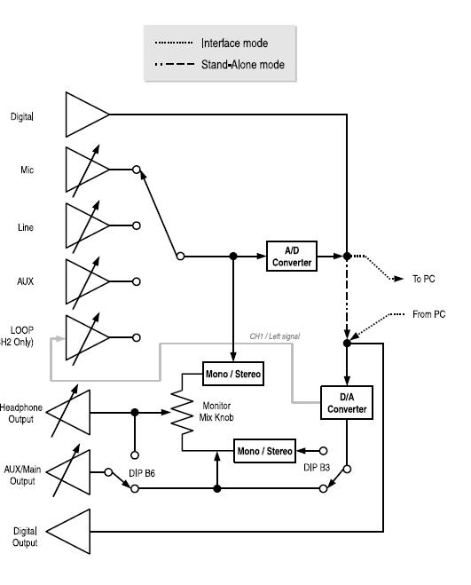 USBPre2 setup and calibration-usbpre2-info_signal-flow_.png