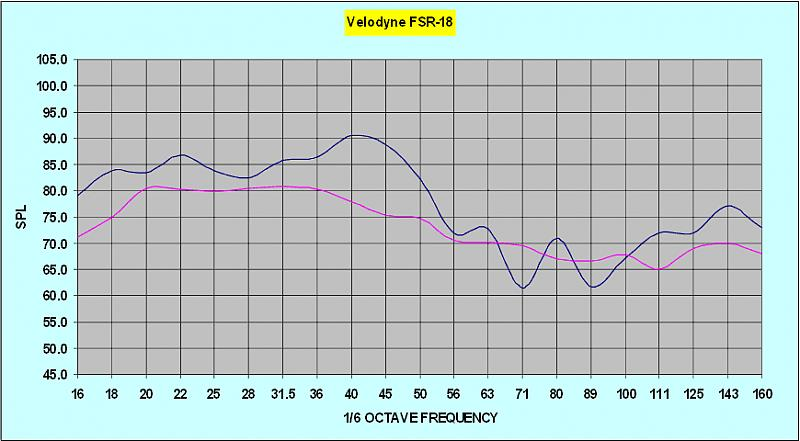 Did I get my sub equalized right?-velodyne-fsr-18-house-curve-2.jpg