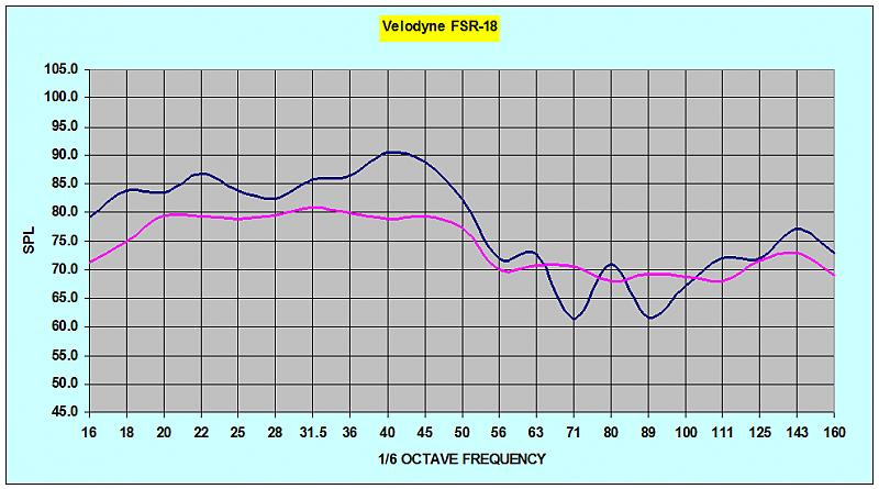 Did I get my sub equalized right?-velodyne-fsr-18-house-curve.jpg
