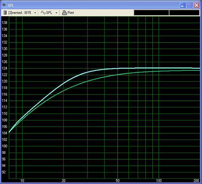 An LLT with two AE IB15s?-vented-vs-ib-spl.jpg