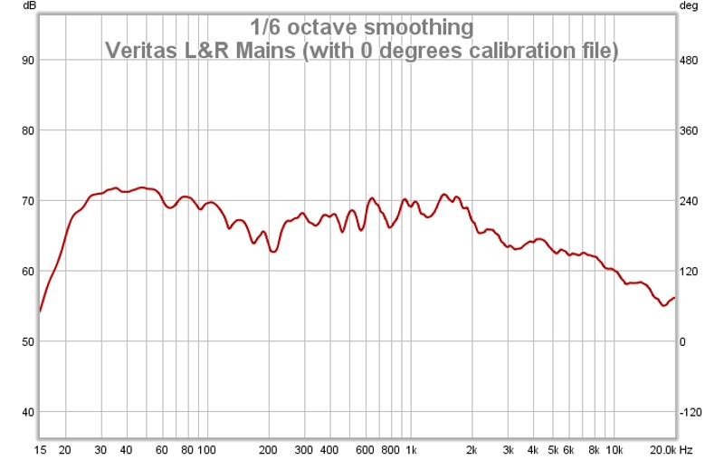 Upper Frequencies-veritas-l-r-mains-0-degrees-calibration-file-.jpg