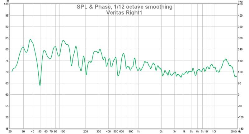 Which graph does the human ear hear-veritas-right1.jpg