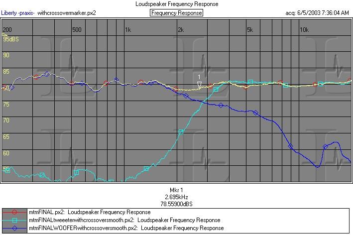 VX.2 Loudspeaker Kit-vx2withcrossovermarker.jpeg