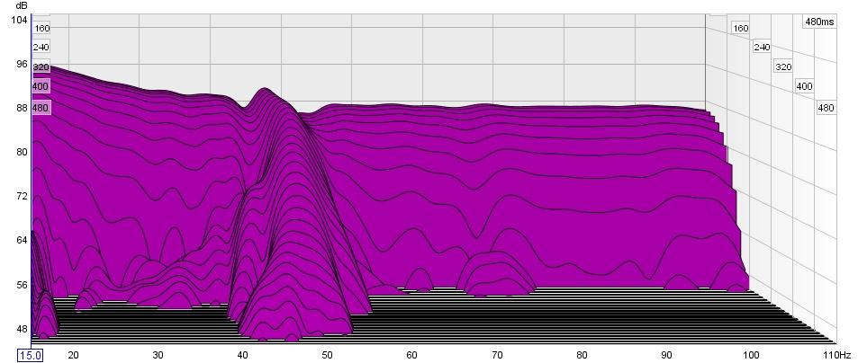 Modal Ringing-waterfall-15hz-100hz.jpg