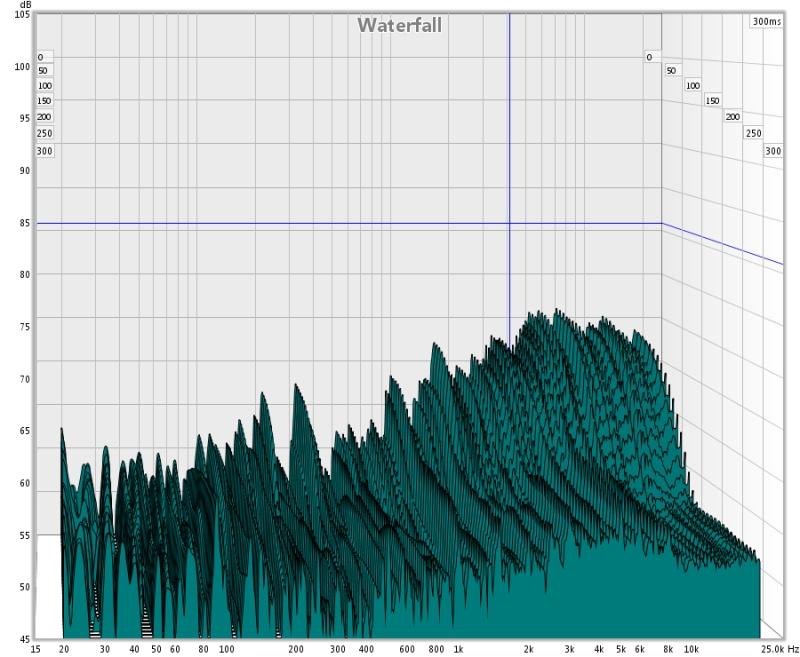 EQ Adjustments >500 Hz not recognized in REW SPL Graphs?-waterfall.jpg