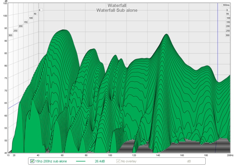 Can Someone help me read my graphs-waterfall-sub.jpg