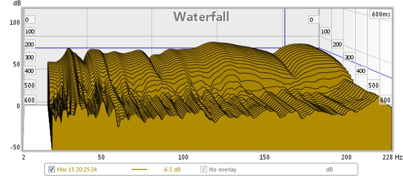 Two days, 12+ Hours, How do I interpret this...?-waterfalllimit200.jpg