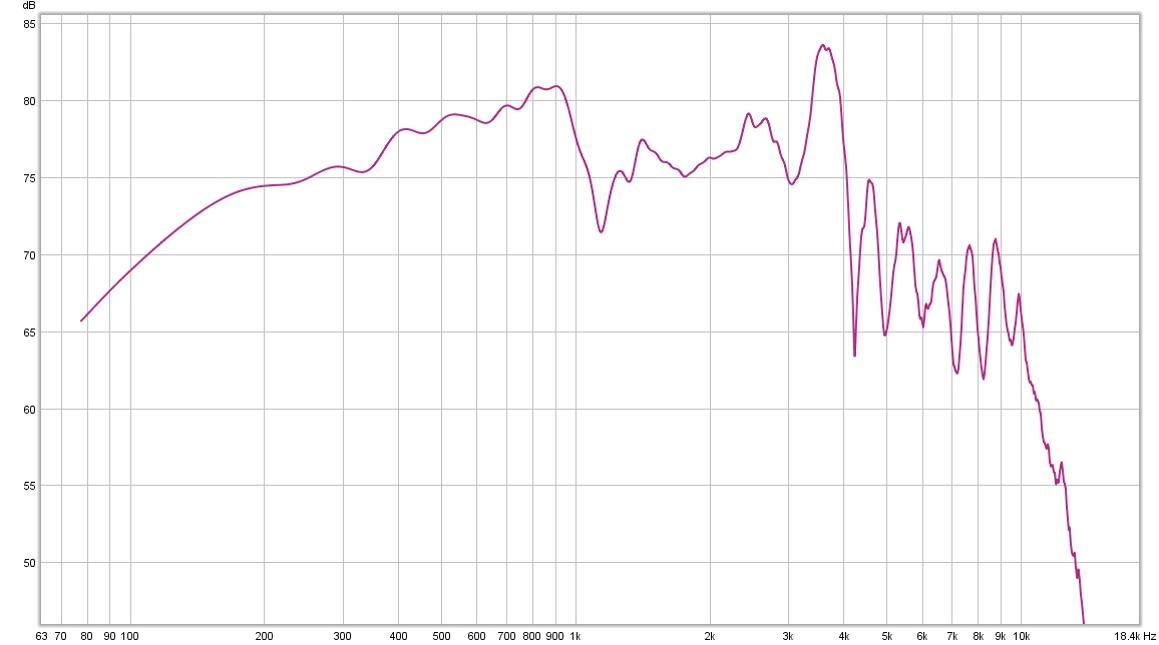 3 way speaker measurements inside, outside & group delay: am I right?-wf1-all.jpg