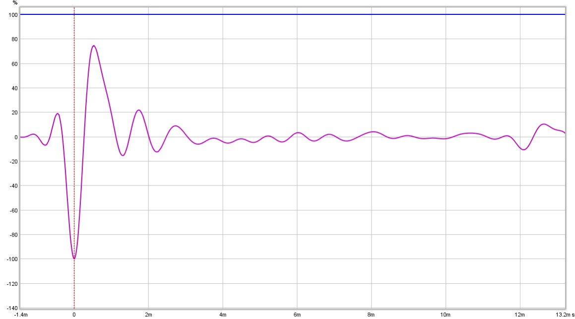 3 way speaker measurements inside, outside & group delay: am I right?-wf1lim.jpg