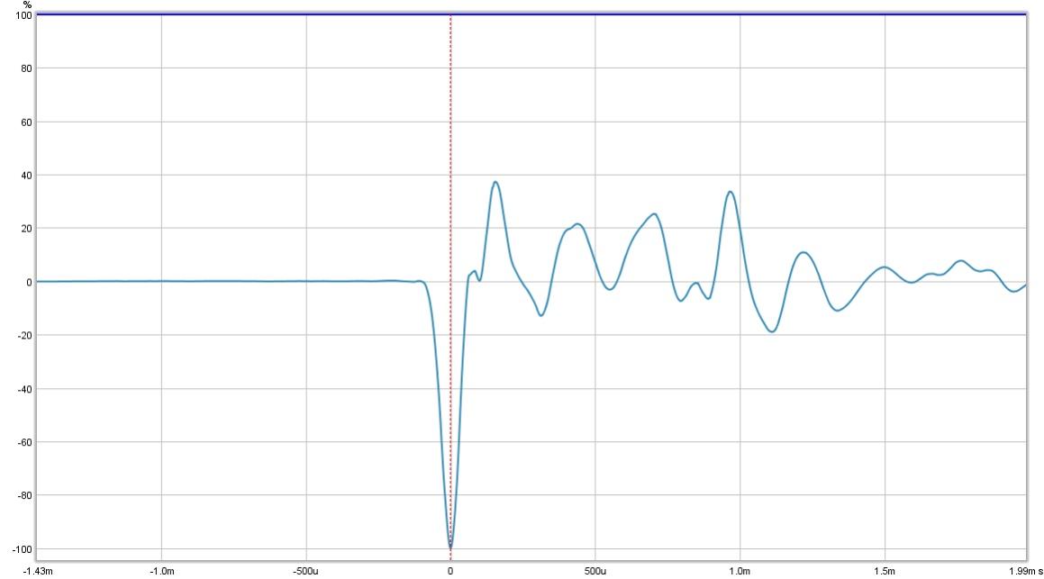 3 way speaker measurements inside, outside & group delay: am I right?-wf1open.jpg