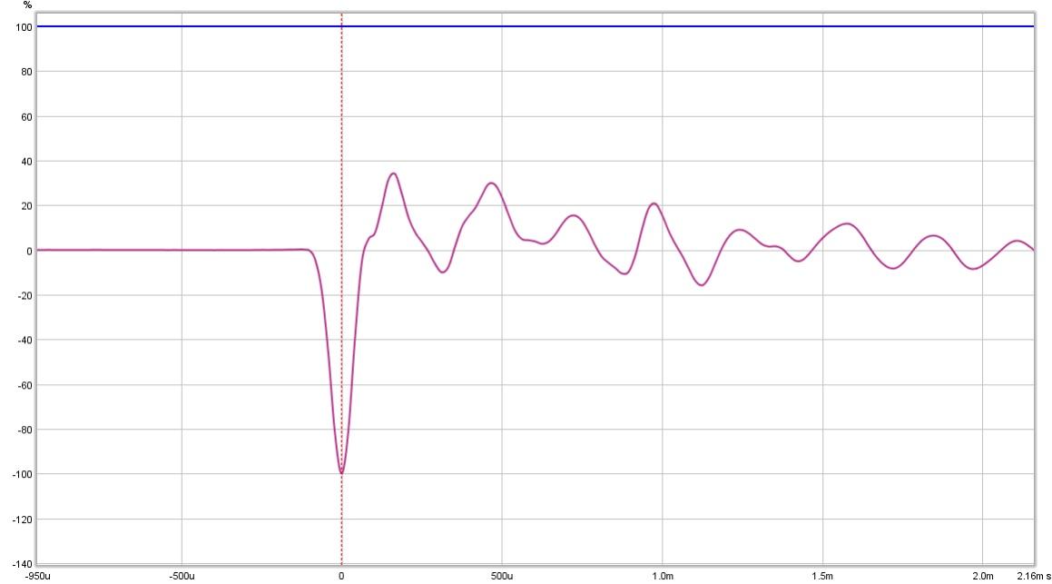 3 way speaker measurements inside, outside & group delay: am I right?-wf2open.jpg