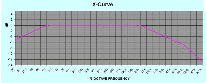 Is the film industry's X curve suitable for home theater?-x-curve.jpg
