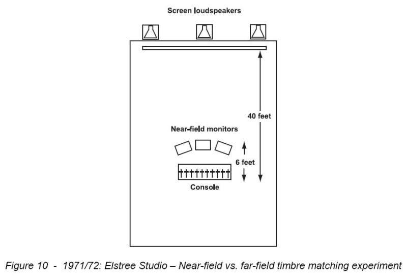 Is the film industry's X curve suitable for home theater?-x-curve-original-nearfield-vs.-farfield-testing-1972.jpg
