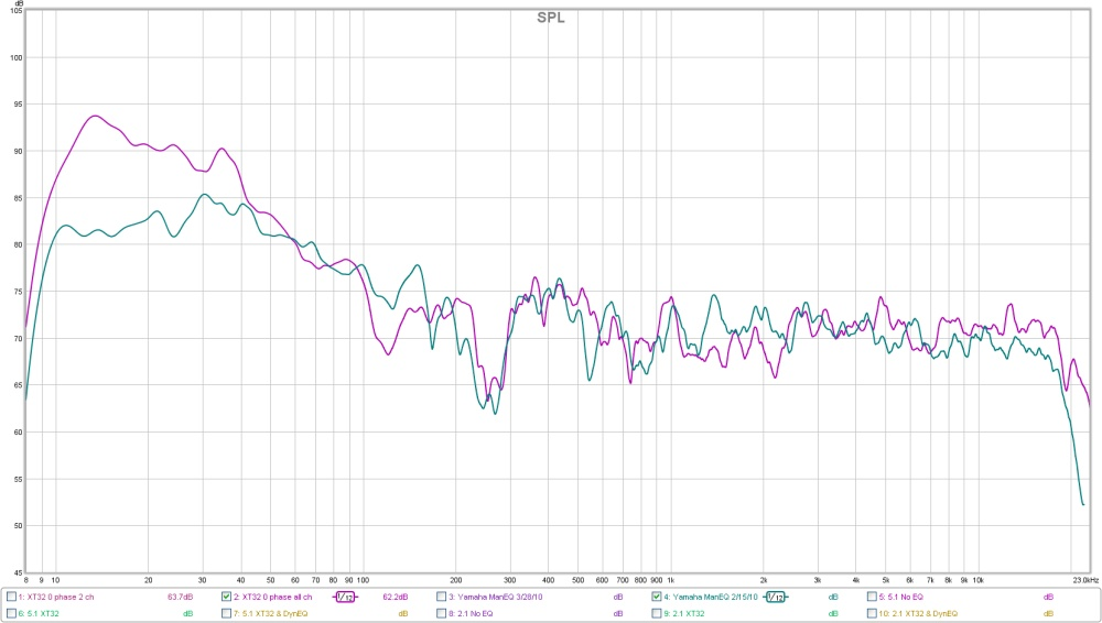 Audyssey Graphs - Please post your results!-xt32-vs-old-yam-manual.jpg